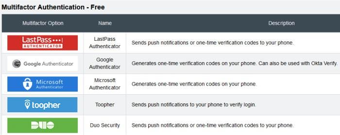 lastpass review multifactor authentication options